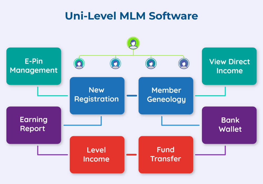 UNILEVEL MLM SOFTWARE